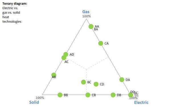 Gas_electric_solid_heat_tenary