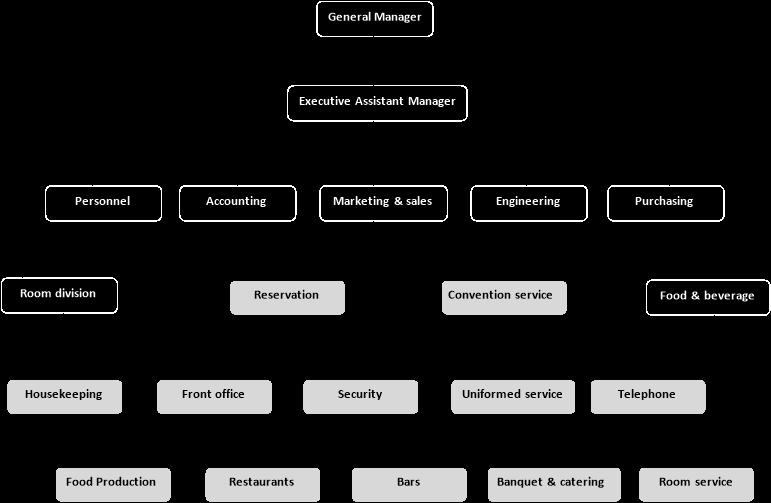 management of hospitality organization Hospitality marketing management 5th ed reid bojanic chapter 6 why would it be useful for a hospitality organization to implement a marketing information system.