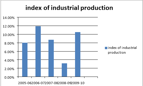 impact of recession on reliance industries