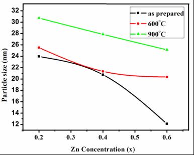 F:alaguNiZn-XRDconcentrationps vs conc.TIF