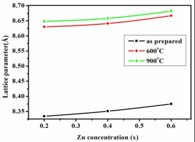 F:alaguNiZn-XRDconcentrationlp vs conc.TIF