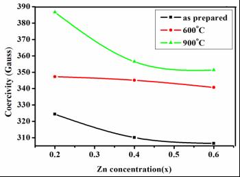 F:alaguvsmni-zn-no3conccoer vs Zn.TIF