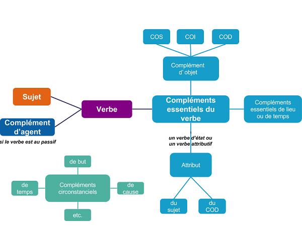 Les fonctions du poète 2nde Français