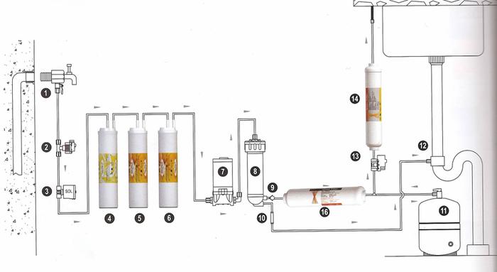 Entendidos en osmosis inversa a mi tema serio forocoches - Filtros de osmosis ...