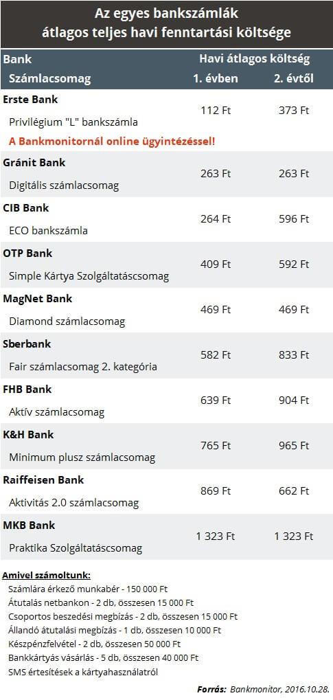 20161101_bankszamlaktg