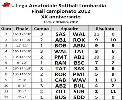 CLASSIFICA CAMPIONATO AMATORIALE SOFTBALL LOMBARDIA 2012