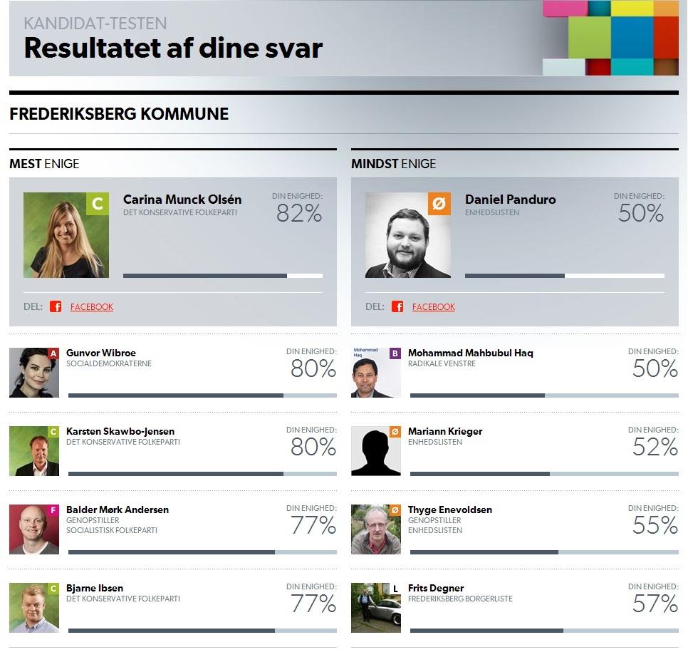"""De kandidater på Frederiksberg, man er mest og mindst enig, hvis man konsekvent svarer """"hverken/eller""""."""