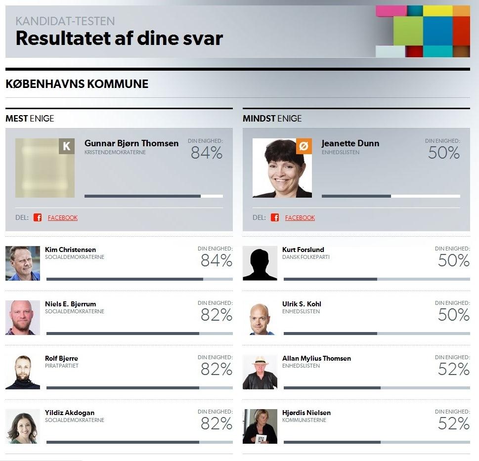 """De kandidater i København, man er mest og mindst enig, hvis man konsekvent svarer """"hverken/eller""""."""