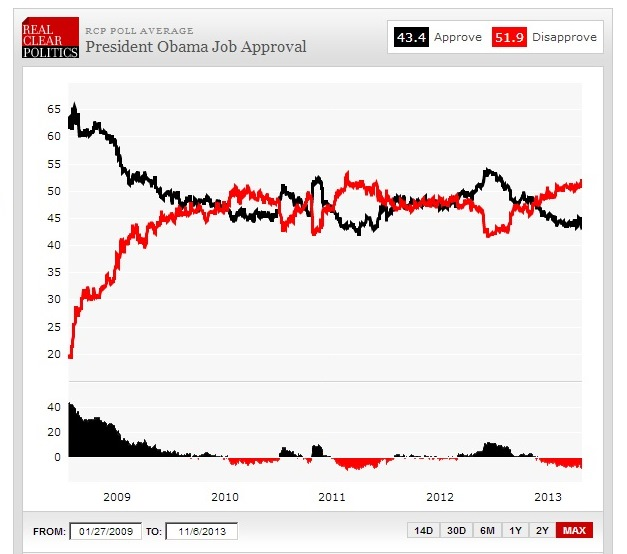 USAvalg_Obama approval ratings 2009-2013