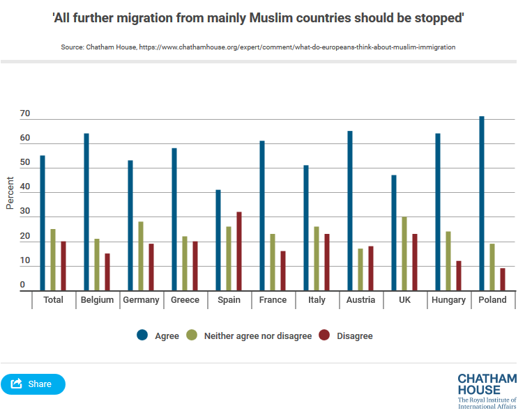 Attitudes_to_Muslim_immigration_-_Infogram,_charts_&_infographics_-_2017-02-11_14.23.59