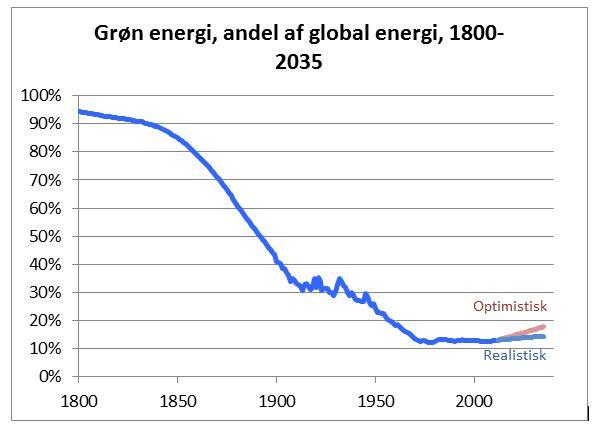 verden om 100 år