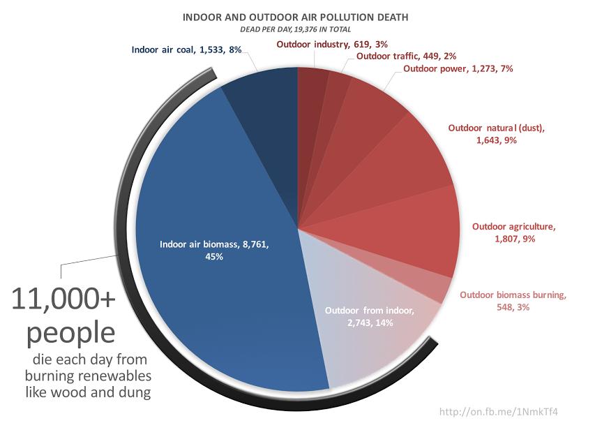 Lomborg Blog 13 for Dec 12 graph wo header