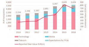 Antal årlige virksomhedshandler i teknologi-, medie- og teleindustrien.