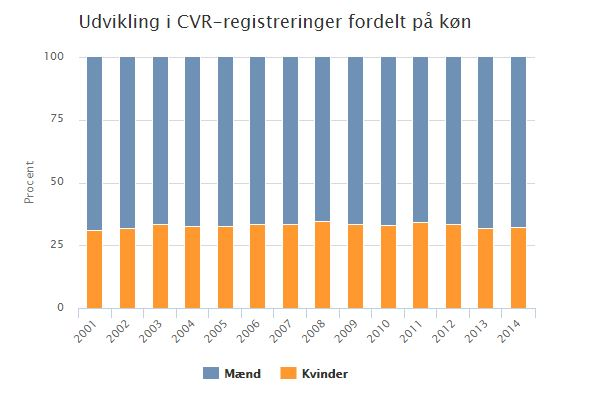 Udvikling i CVR-registreringer fordelt på køn