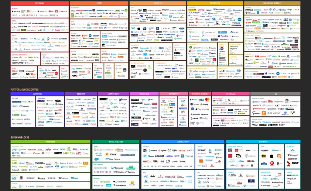 IoT Landscape 2018