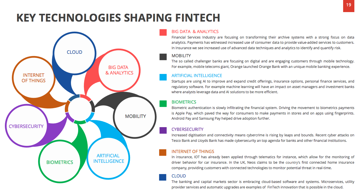 Let's Talk Payments: Technologies Shaping Fintech