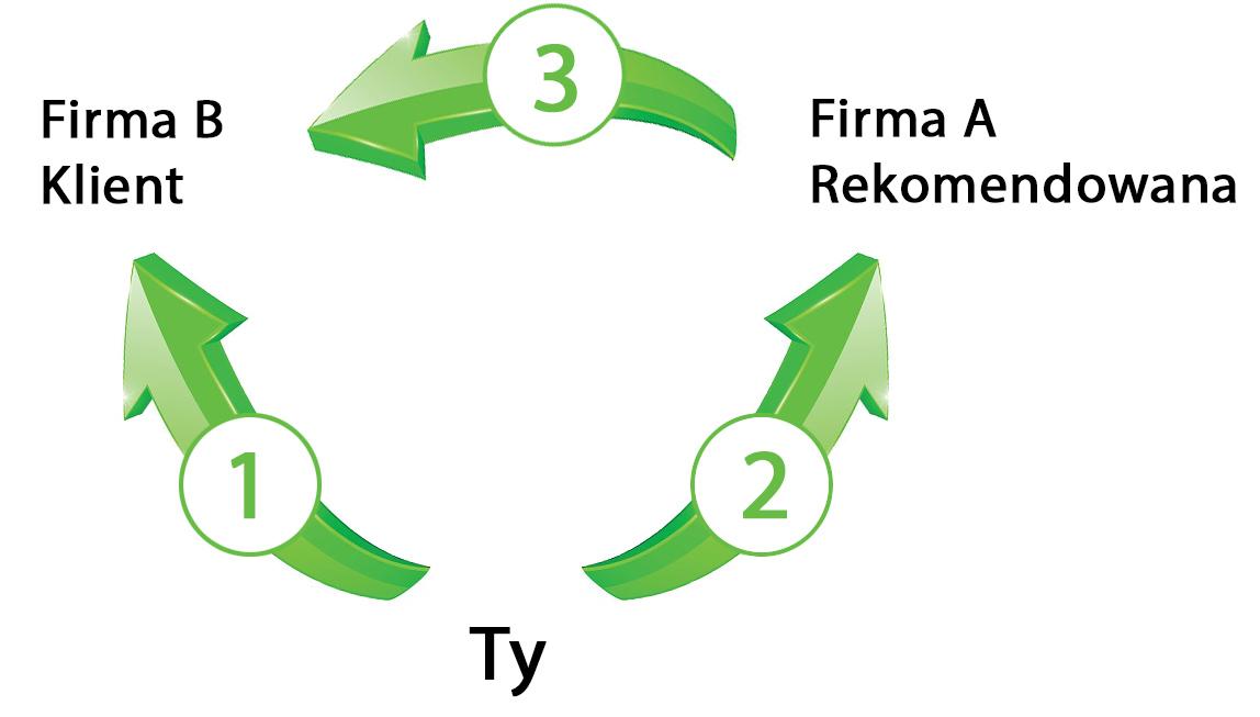 trójkąt przepływu rekomendacji