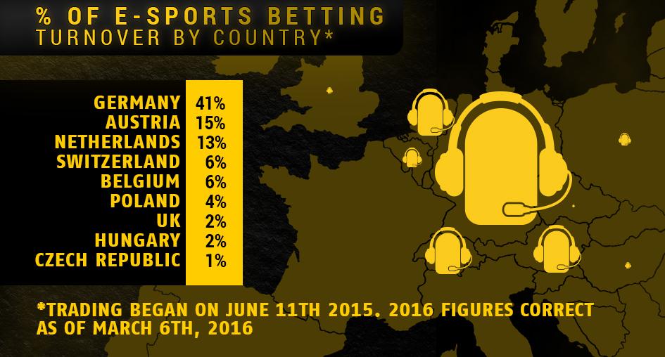 e Sports odds