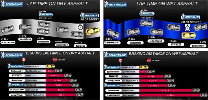 Michelin Pilot Sport 4 Comparativa-1
