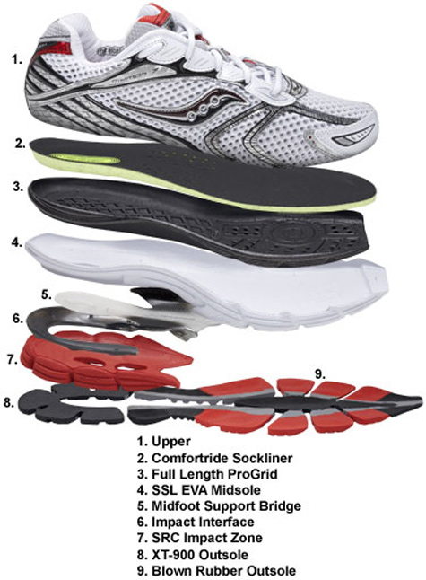 max comfort performance with saucony shoes