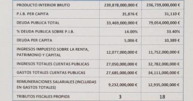 Los números de la verdad del falso debate fiscal. Por José Crespo