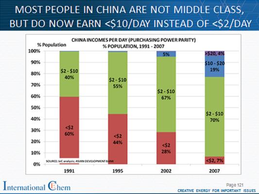 ChinaMiddleClass