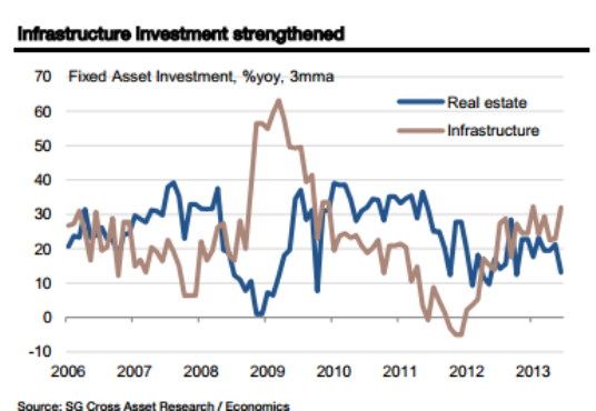 China-data-steel-and-infrastructure-August-SocGen
