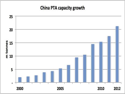 ChinaPTAcapacity
