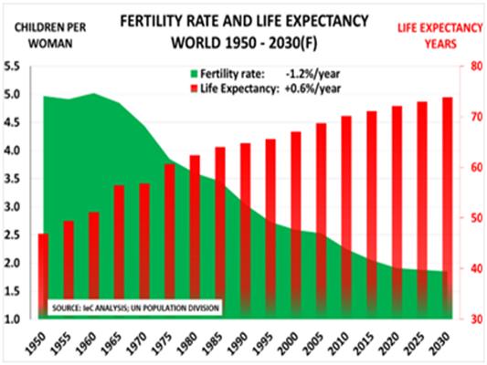 Lifexpectancy