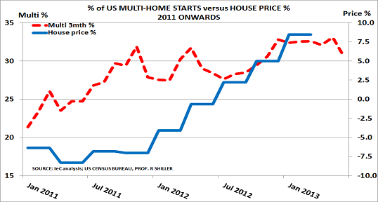 US housing Jul13