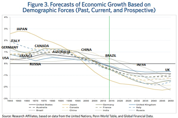 GDP forecast Aug13
