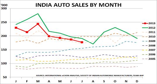 India autos Sept13