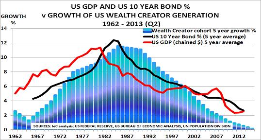 US GDP Aug13