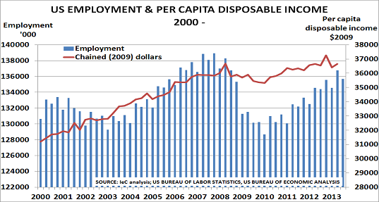US Jobsa Aug13