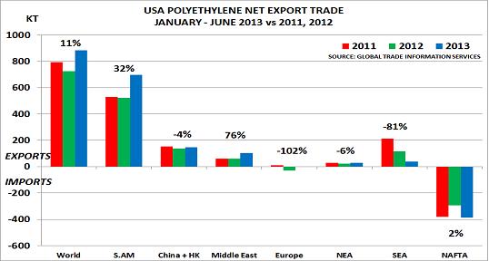US PE trade Aug13