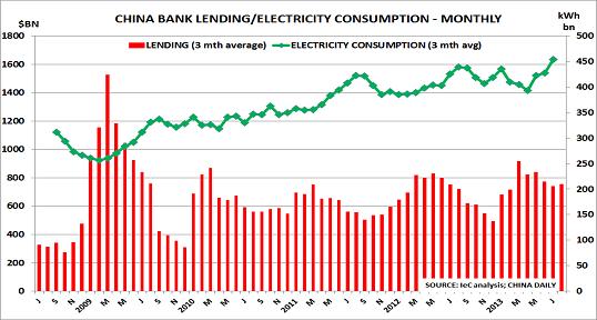 China loans Sept13