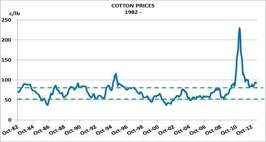 Cotton Sept13
