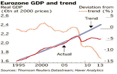Euro GDP Sept13