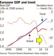 EU GDP Oct13