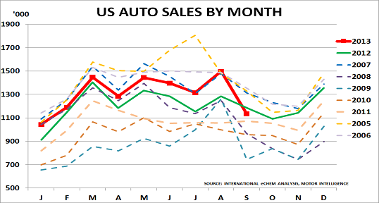 US autos Oct13
