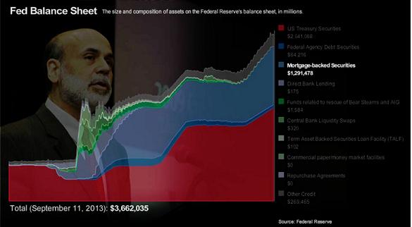 US Fed Nov13