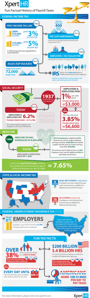 Payroll_Tax_History_XpertHR_infographic