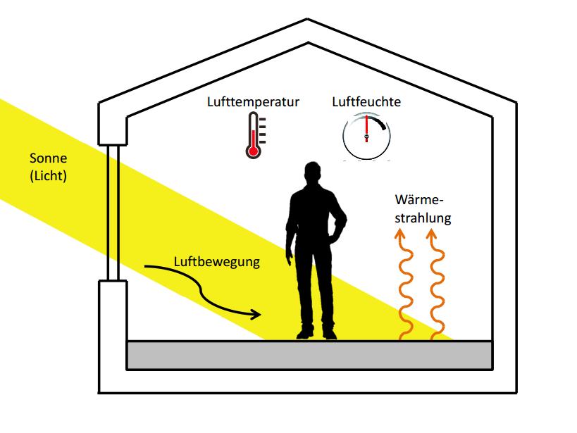 Energie sparen - Raumtemperatur