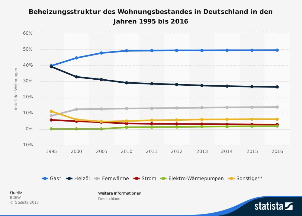 Wie heizt Deutschland 1995 - 2016