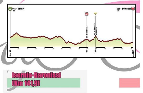 Giro Rosa, oggi partenza da Isernia. Modifiche alla viabilità su SS 17 e SS 87