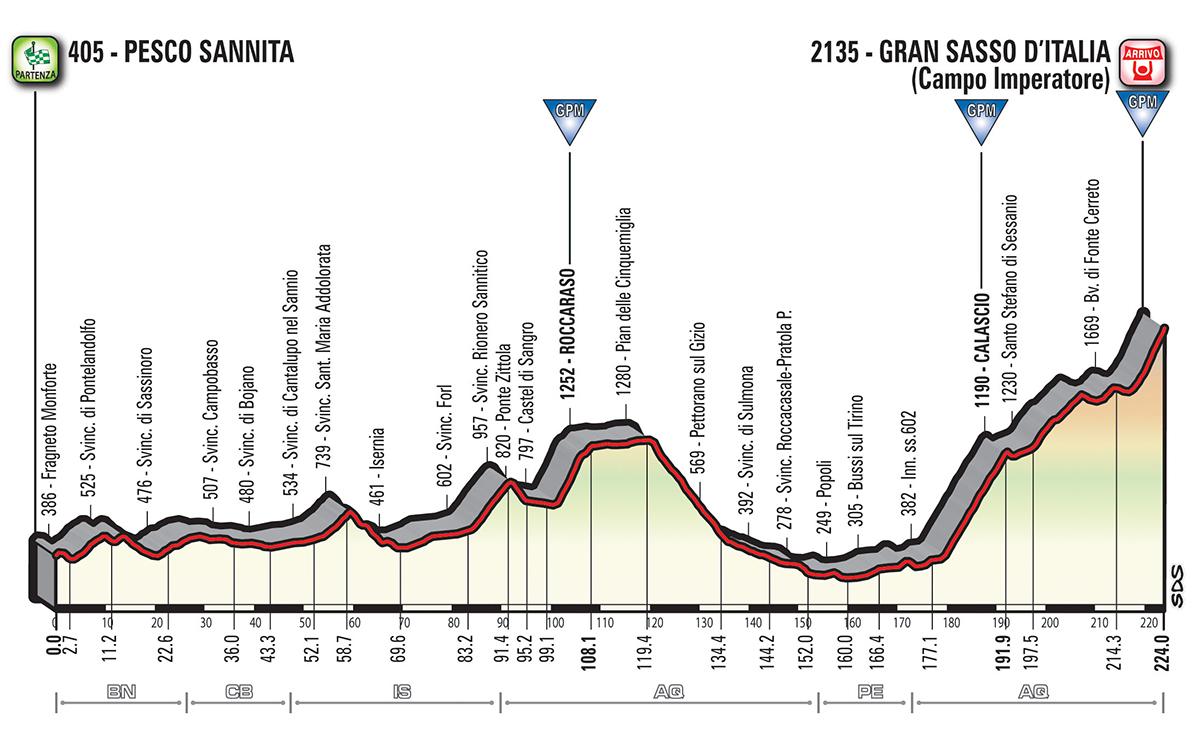 Ecco il nuovo Giro d'Italia 2018: non c'è la Sardegna ma c'è Israele