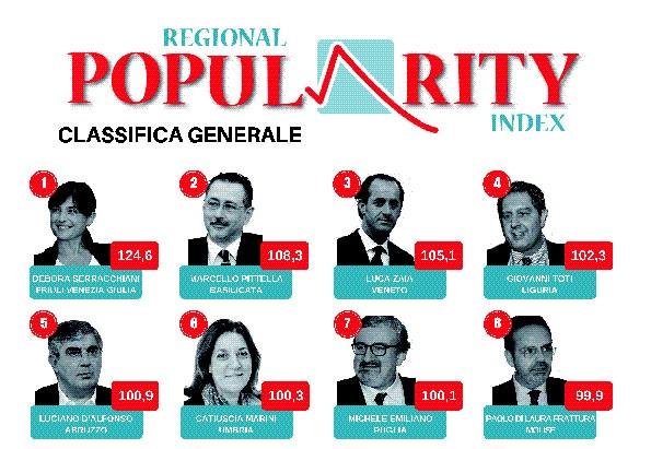 Frattura all'ottavo posto nella classifica dei presidenti più popolari sul web