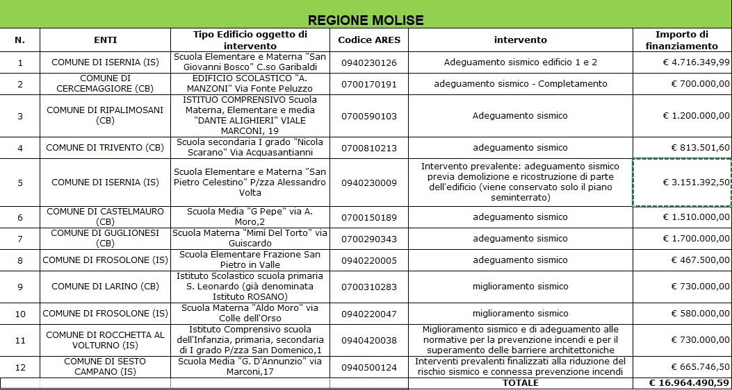 76,8 mln euro per l'edilizia scolastica antisismica