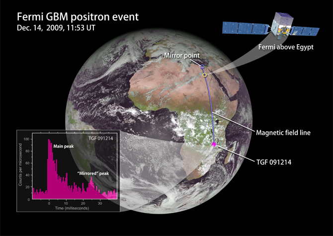 "On Dec. 14, 2009, while NASA's Fermi flew over Egypt, the spacecraft intercepted a particle beam from a terrestrial gamma-ray flash (TGF) that occurred over its horizon. Fermi's Gamma-ray Burst Monitor detected the signal of positrons annihilating on the spacecraft -- not once, but twice. After passing Fermi, some of the particles reflected off of a magnetic ""mirror"" point and returned. Credit: NASA's Goddard Space Flight Center"