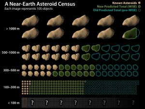 This chart shows how data from NASA's Wide-field Infrared Survey Explorer, or WISE, has led to revisions in the estimated population of near-Earth asteroids. Image credit: NASA/JPL-Caltech
